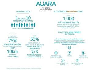 AUARA, agua 100% Social Pago de Carraovejas